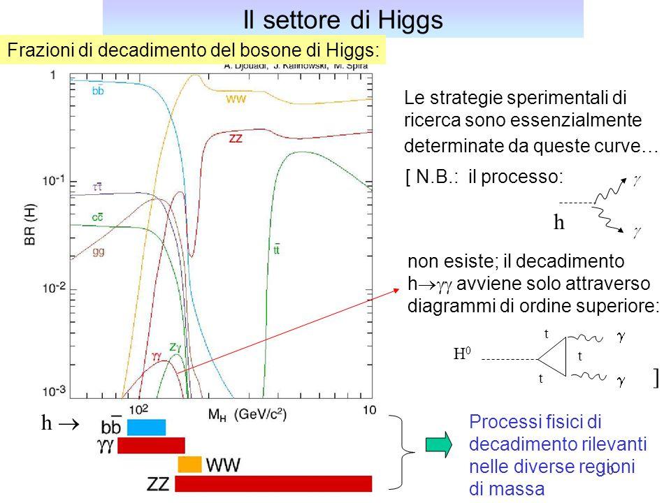Il settore di Higgs h ] h 
